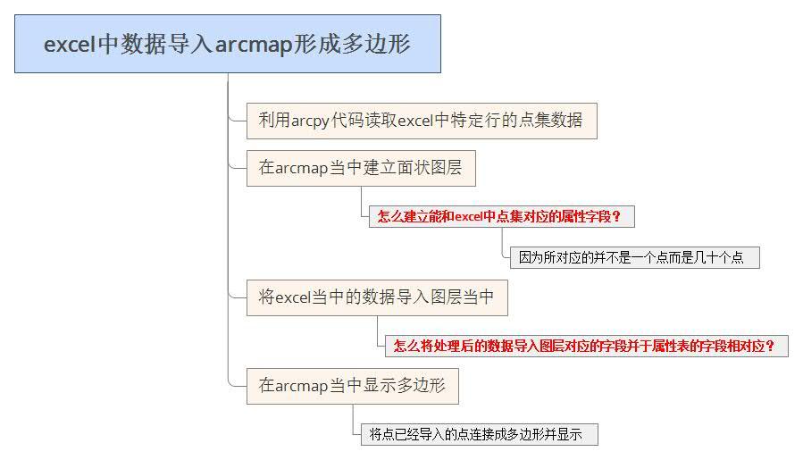 excel中数据导入arcmap形成多边形.jpg